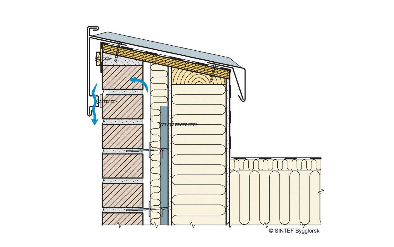 På toppen av parapeten må det være et beslag som beskytter mot vannintrengning, et parapetbeslag. Illustrasjon: SINTEF Byggforsk.