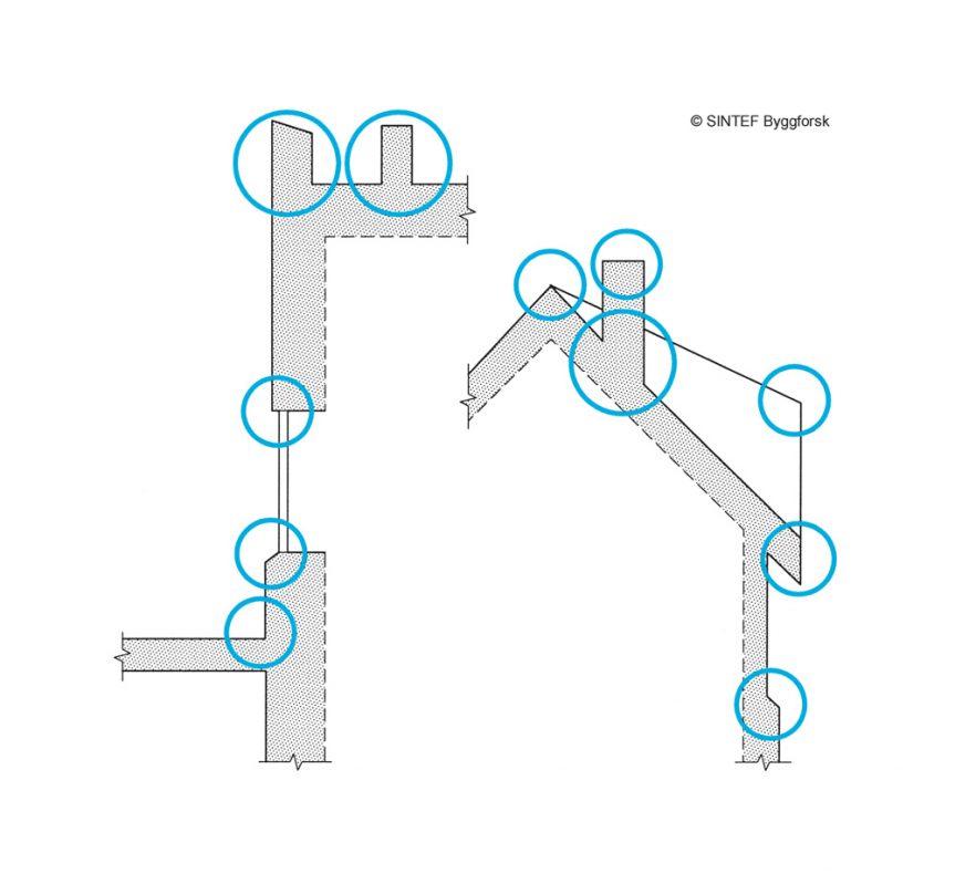 """**FIGUR 1:** Oversikt over steder med mulig behov for beslag på tak og fasader. Også med enkle bygningskropper blir det behov for beslag. På bygninger med mange arker, vinkler osv. øker antallet beslag og også kompleksiteten i overganger og skjøter. (Kilde: Byggdetaljer 520.415 Beslag mot nedbør"""")."""
