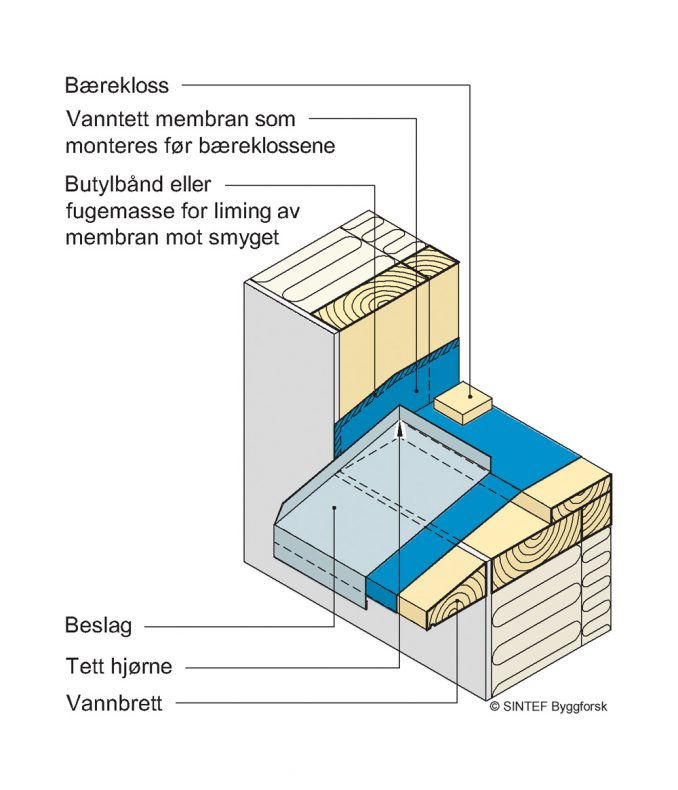**Figur 2:** Når vinduet skal plasseres langt inn i veggen, kan vann som kommer under sålbenkbeslaget trenge ned i veggen under. Derfor må smyget dekkes av en vanntett membran.