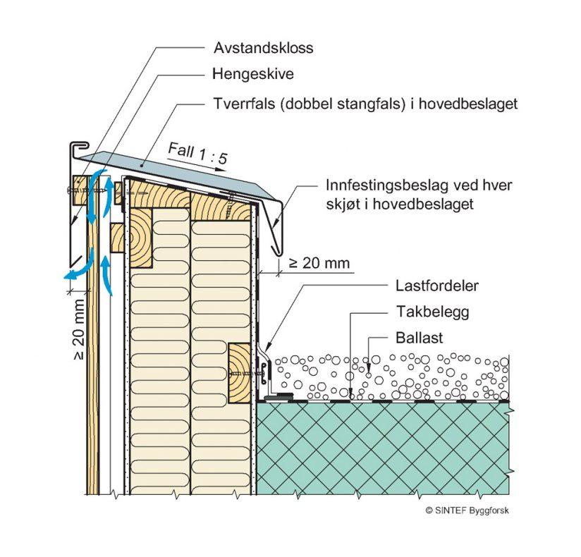 """**Figur 4:** Parapet og luftet tømmermannspanel (""""over- og underliggere""""). Her kan utluftingen skje mellom underligger og beslag. Dryppnese på minst 20 mm.<br />(Kilde: """"Beslag – figursamling for byggeplass"""", SINTEF Byggforsk)."""