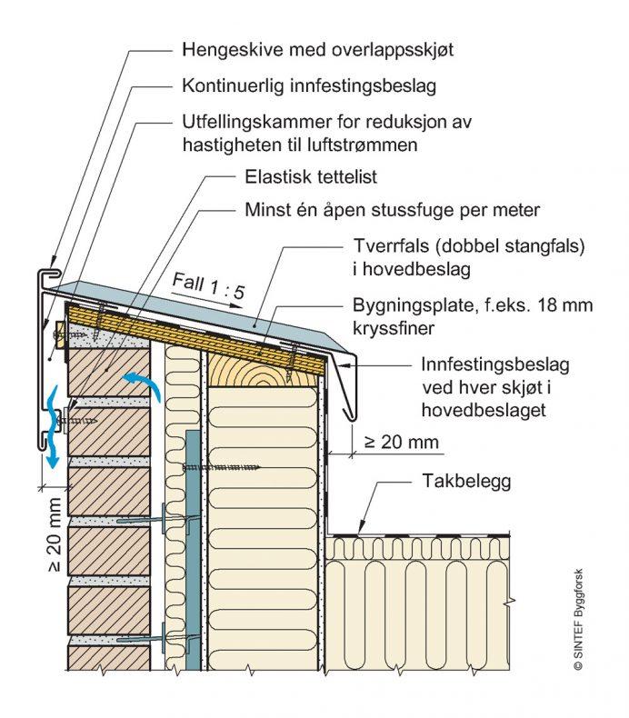 """**Figur 3:** Parapet og luftet teglforblending. Samme prinsipp gjelder for annen luftet kledning. Her må det brukes innfestingsbeslag med perforert korrugering, slik at man sikrer utlufting av teglveggen. Utformingen skal samtidig at parapetbeslaget monteres så langt ut fra veggliv at man oppnår en dryppnese på minst 20 mm.<br />(Kilde: """"Beslag – figursamling for byggeplass"""", SINTEF Byggforsk)."""