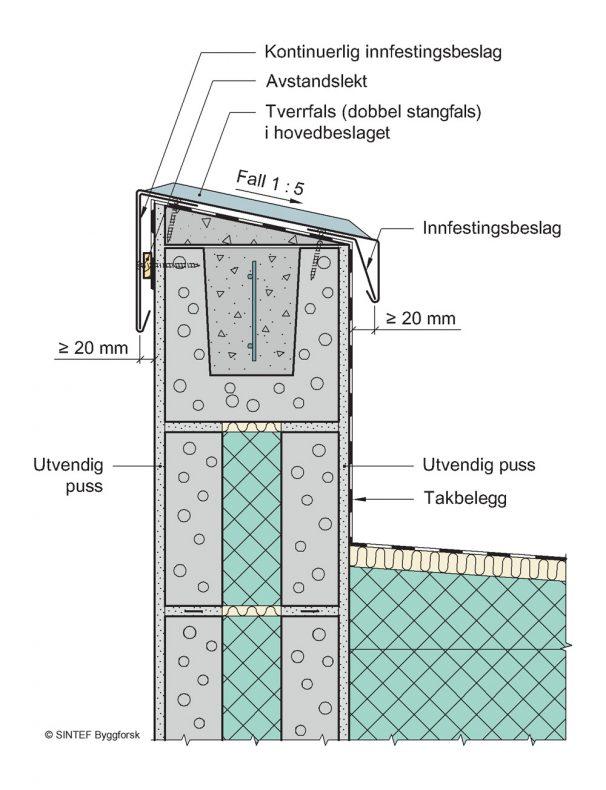 """**Figur 1:** Massiv vegg/parapet av mur. Parapetbeslaget er festet med innfestingsbeslag på hver side. På brede parapeter må det festes med klammere i falsen på toppen i tillegg.<br />(Kilde: """"Beslag – figursamling for byggeplass"""", SINTEF Byggforsk)."""