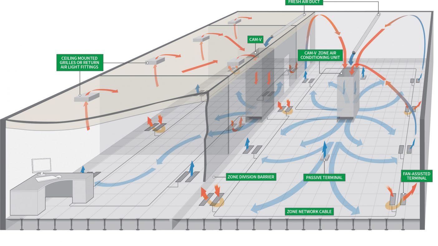 Her er en illustrasjon på hvordan luft gjennom gulv fungerer.