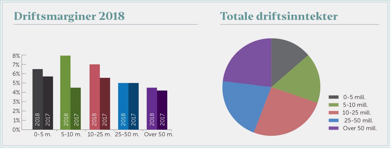 Grafen til venstre viser driftsmarginer i blikkenslagerbransjen ut fra driftsinntekter. Kakediagrammet til høyre viser fordeling av bransjens omsetning på bedriftsstørrelse.